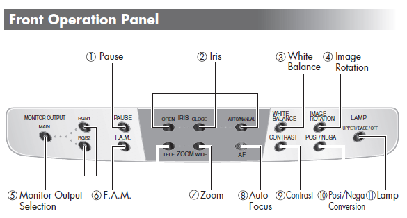 Document Camera Front Operational Panel